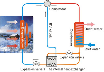 αντλίες θερμότητας υψηλών θερμοκρασιών με τεχνολογία EVI