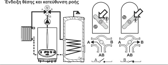 Περιστροφικός ενεργοποιητής με τρίοδη βάνα ΕΜV 110 ROTODIVERT - M