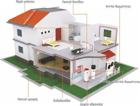 εφαρμογές αντλία θερμότητας adtherm