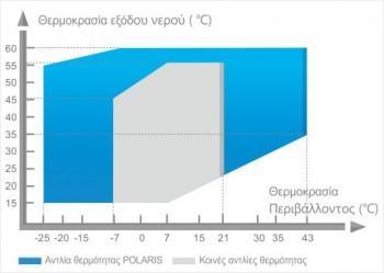 Υψηλη θερμοκρασια polaris