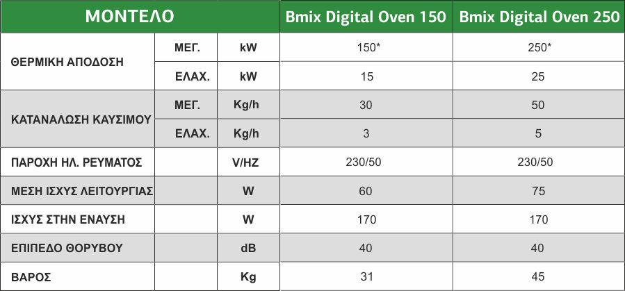 Σύγχρονοι Ιταλικοί καυστήρες πελλετ βιομάζας Bmix Digital OVEN