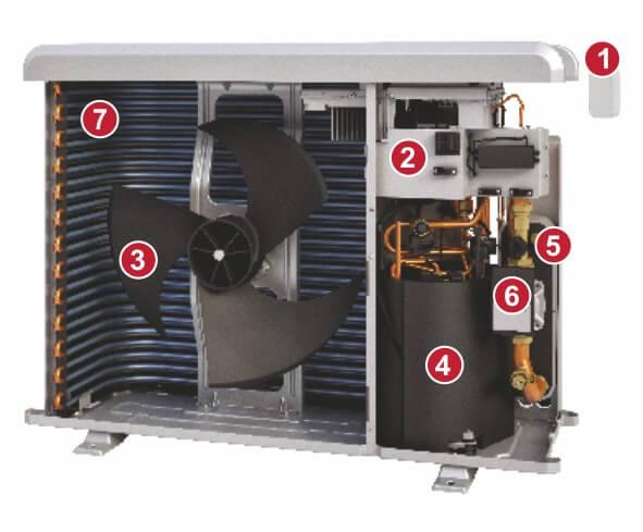 Αντλια θερμότητας dc inverter για θέρμανση και ψύξη και ζεστο νερο χρήσης