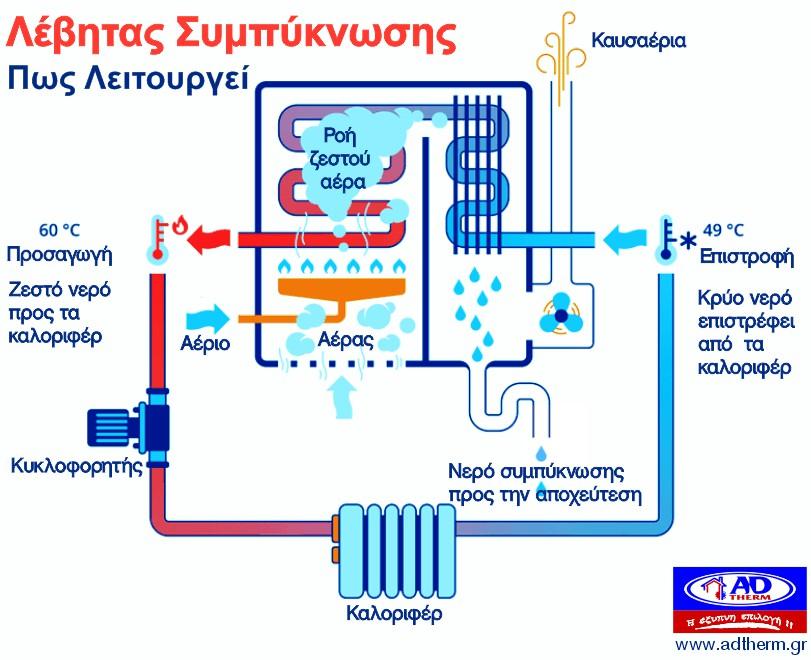Γιατί να επιλέξετε λέβητα αερίου συµπύκνωσης ?